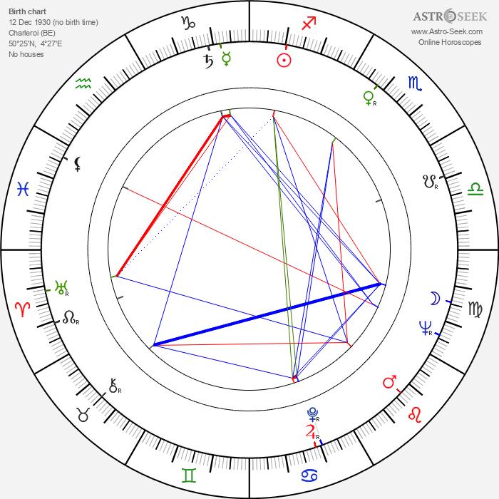 S. G. Sender - Astrology Natal Birth Chart
