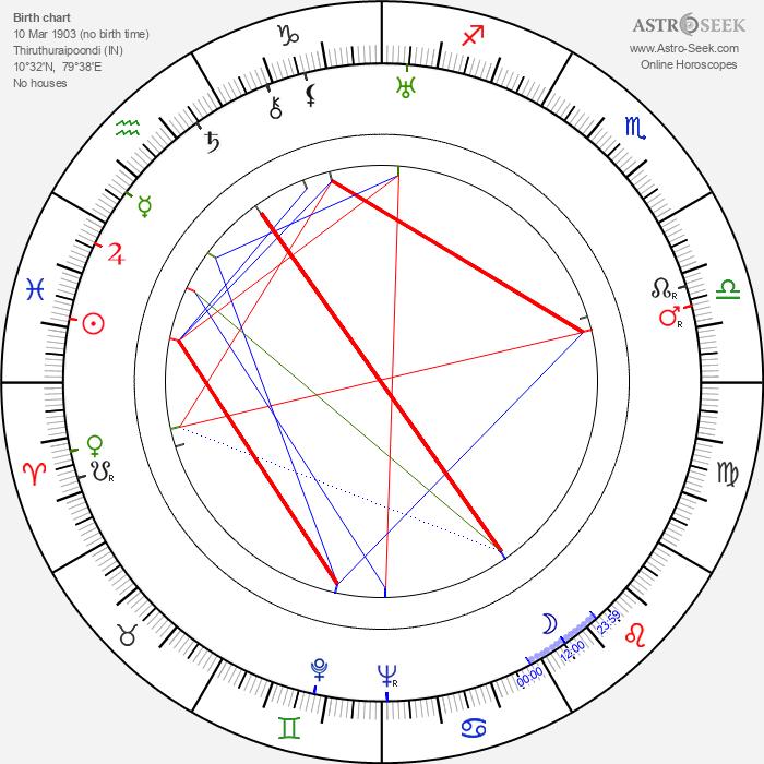 S. S. Vasan - Astrology Natal Birth Chart