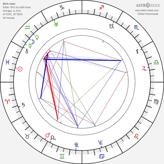 S. Sylvan Simon - Astrology Natal Birth Chart