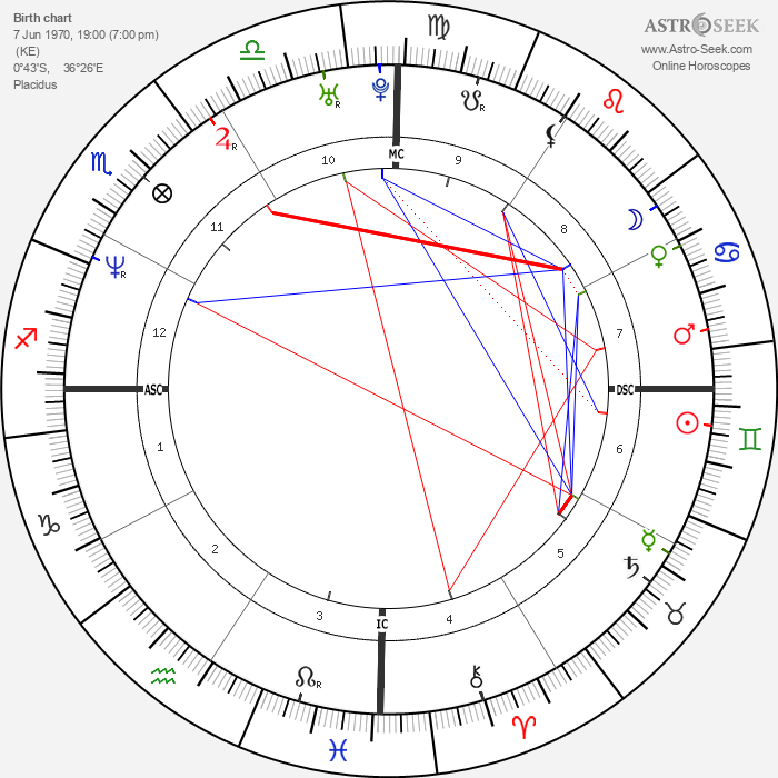 Saba Douglas-Hamilton - Astrology Natal Birth Chart