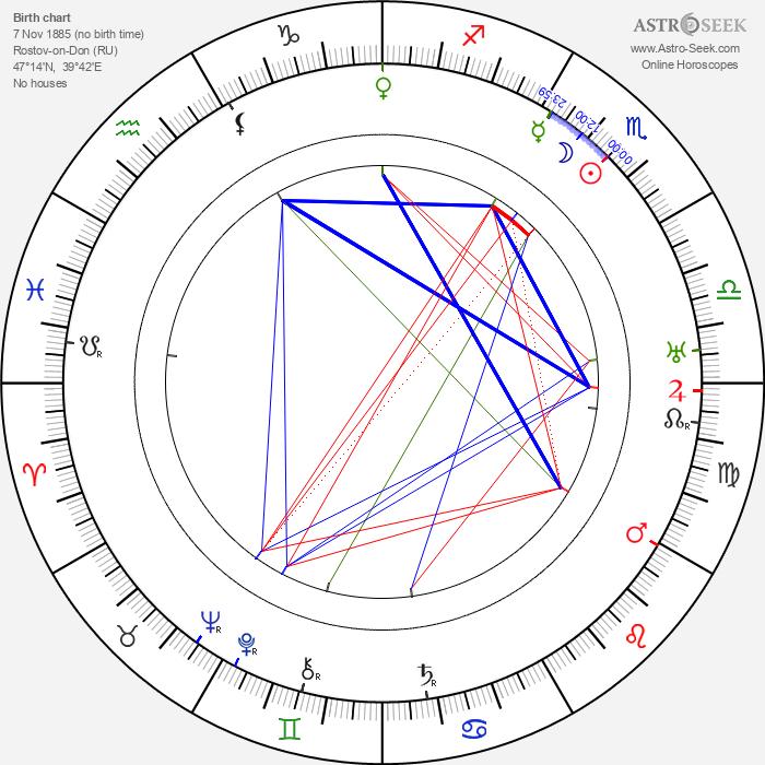 Sabina Spielrein - Astrology Natal Birth Chart