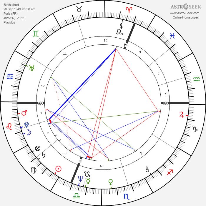 Sabine Azéma - Astrology Natal Birth Chart