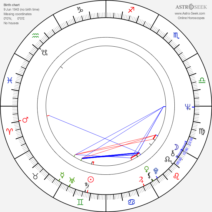 Sabine Eggerth - Astrology Natal Birth Chart