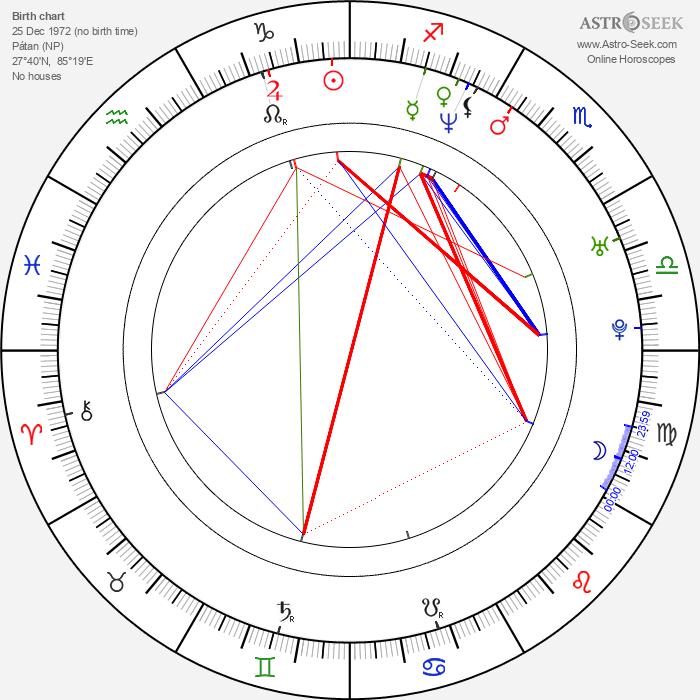 Sabine Kuegler - Astrology Natal Birth Chart