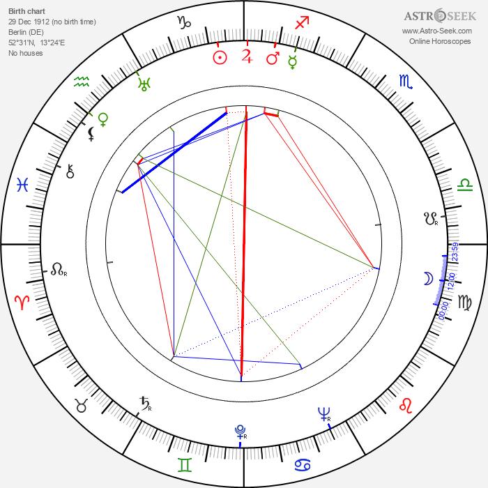 Sabine Peters - Astrology Natal Birth Chart