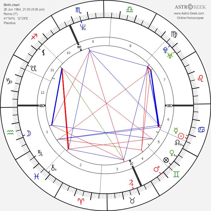 Sabrina Ferilli - Astrology Natal Birth Chart