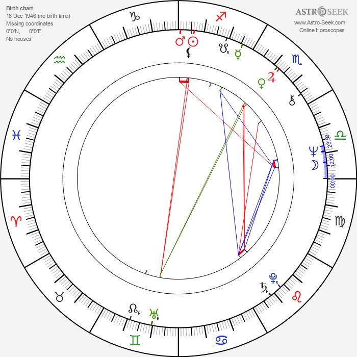 Saburô Ishikura - Astrology Natal Birth Chart