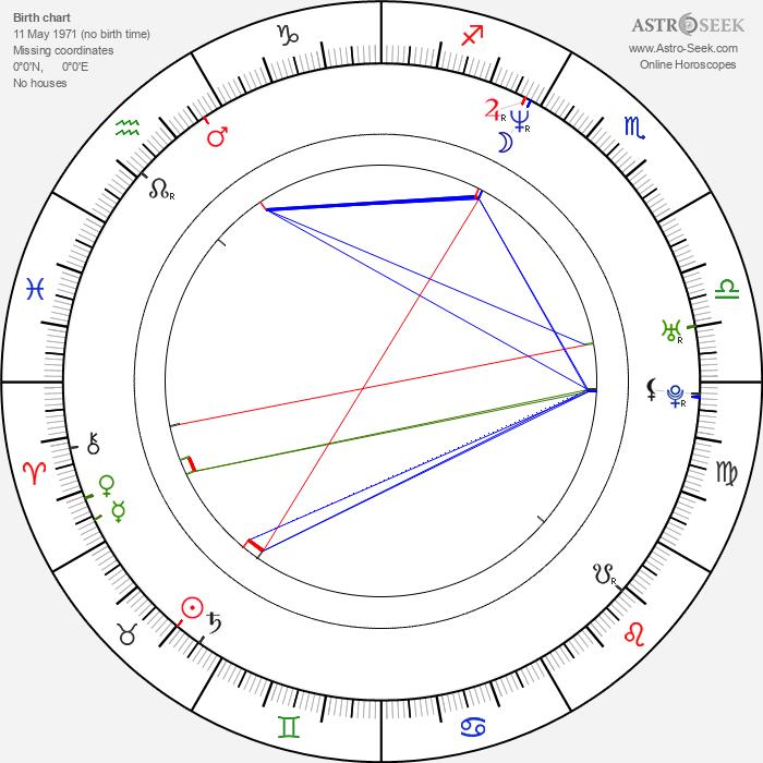 Sacha Bennett - Astrology Natal Birth Chart