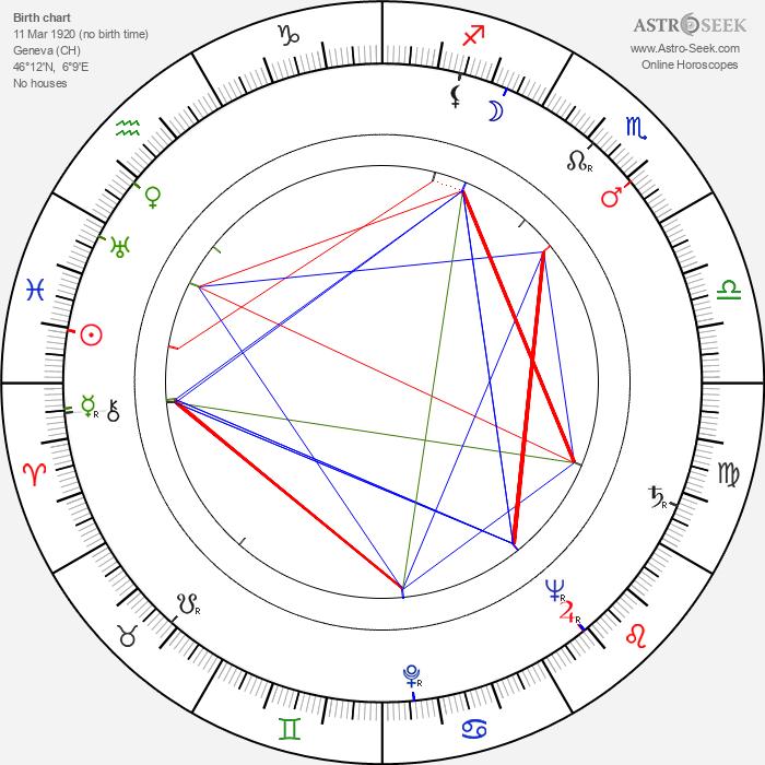 Sacha Pitoëff - Astrology Natal Birth Chart