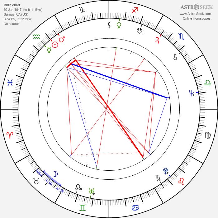 Sacheen Littlefeather - Astrology Natal Birth Chart
