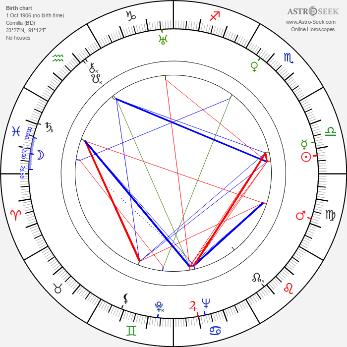 Sachin Dev Burman - Astrology Natal Birth Chart