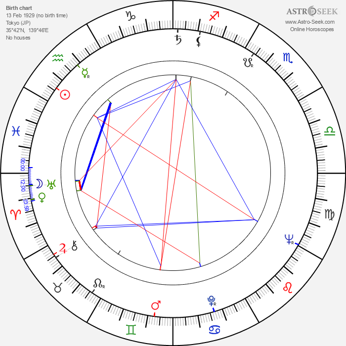 Sachio Sakai - Astrology Natal Birth Chart