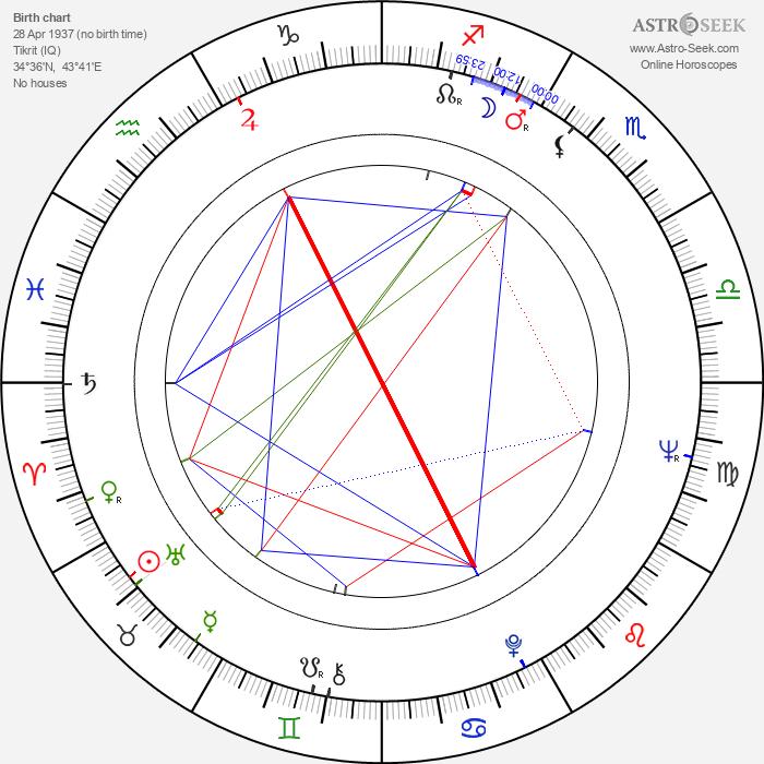 Saddam Hussein - Astrology Natal Birth Chart