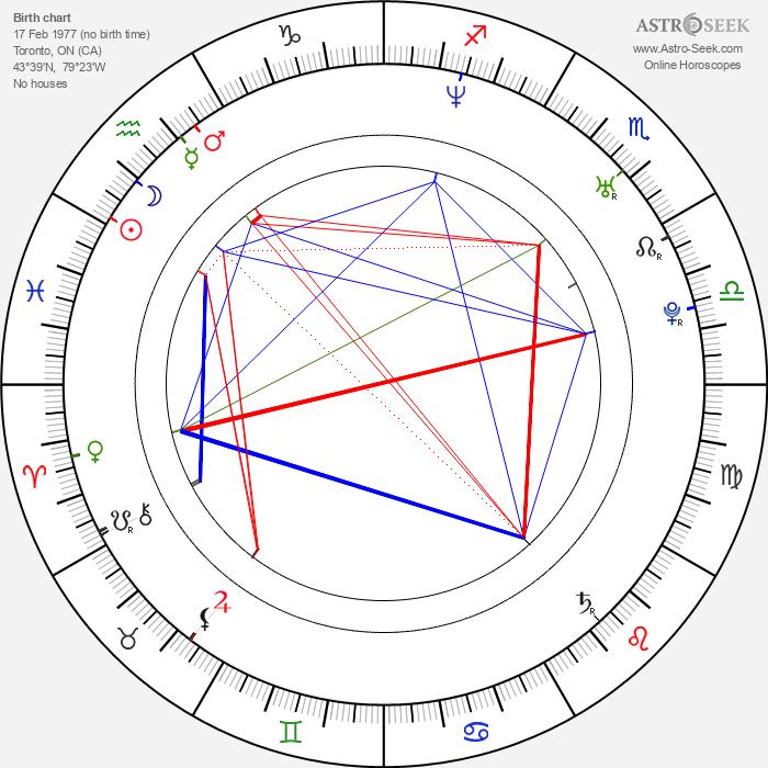 Sadie LeBlanc - Astrology Natal Birth Chart
