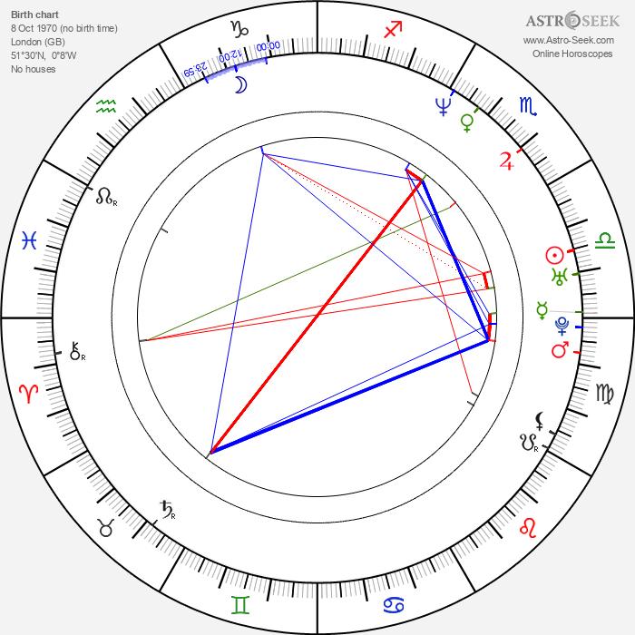 Sadiq Khan - Astrology Natal Birth Chart