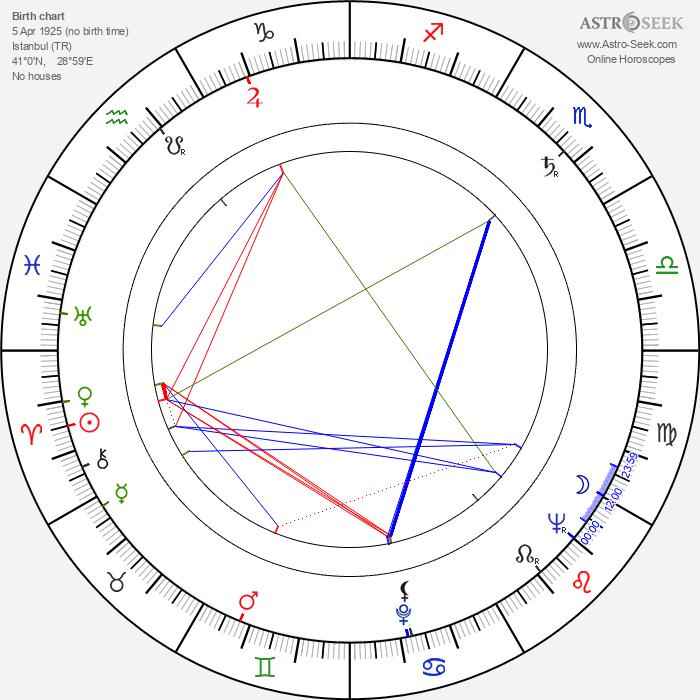 Sadri Alisik - Astrology Natal Birth Chart