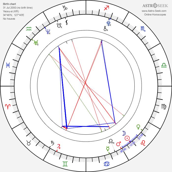 Sae-ron Kim - Astrology Natal Birth Chart