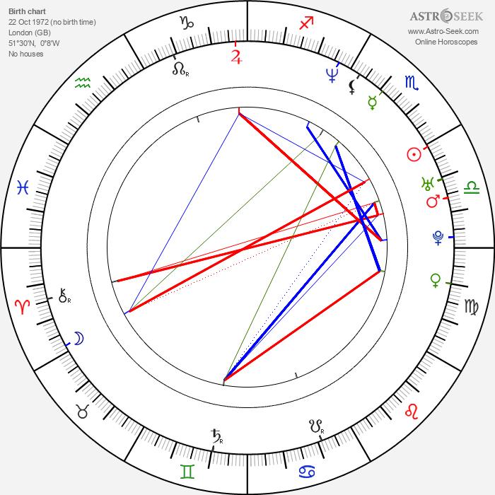 Saffron Burrows - Astrology Natal Birth Chart