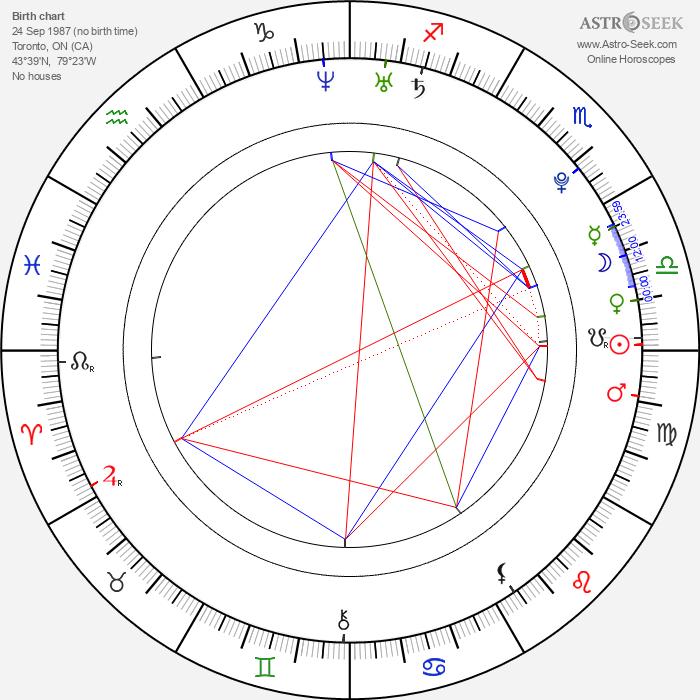 Saffron Cassaday - Astrology Natal Birth Chart