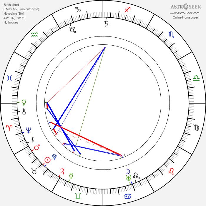 Safvet-beg Bašagić - Astrology Natal Birth Chart