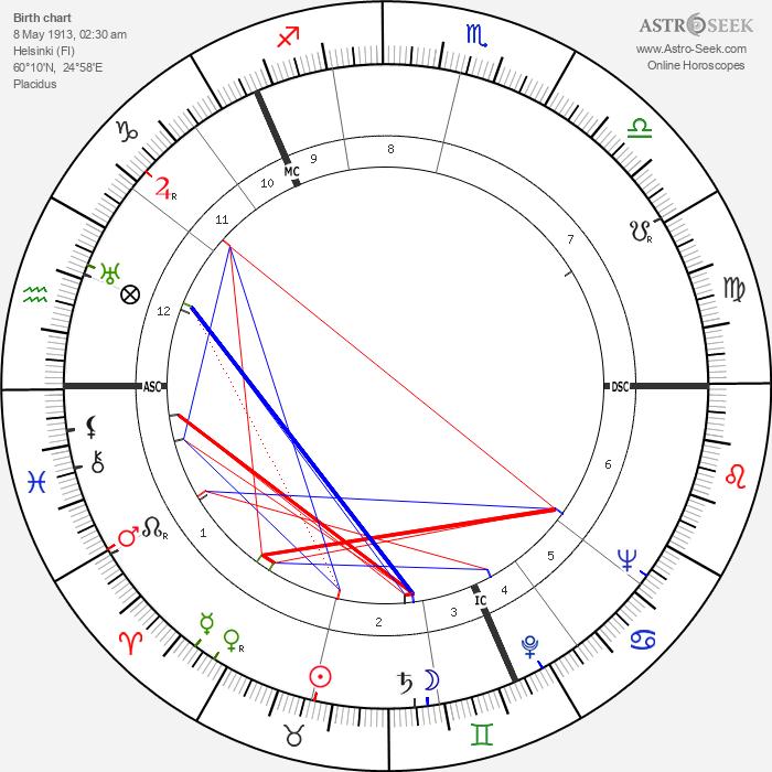 Saima Harmaja - Astrology Natal Birth Chart