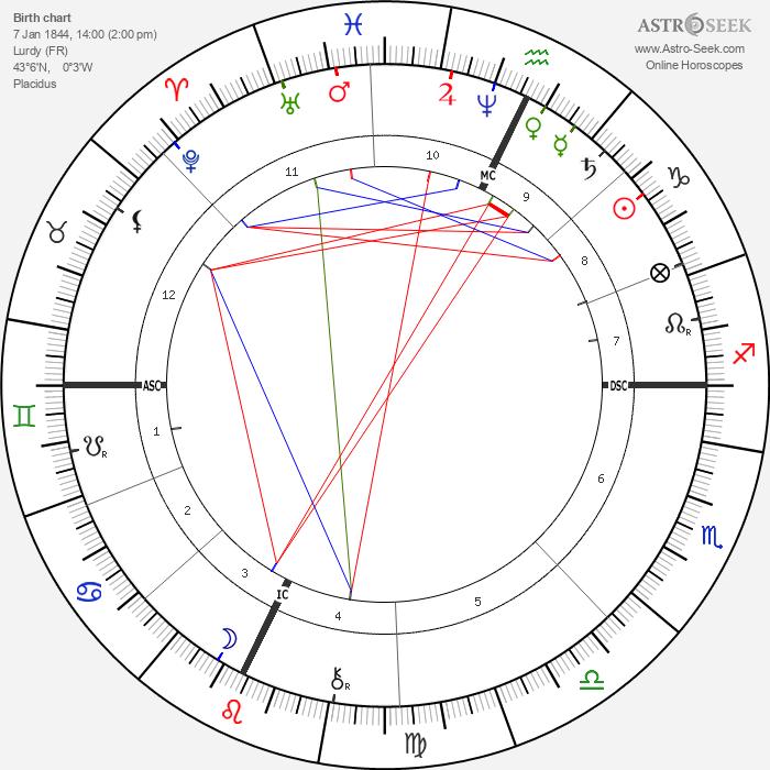 Saint Bernadette - Astrology Natal Birth Chart