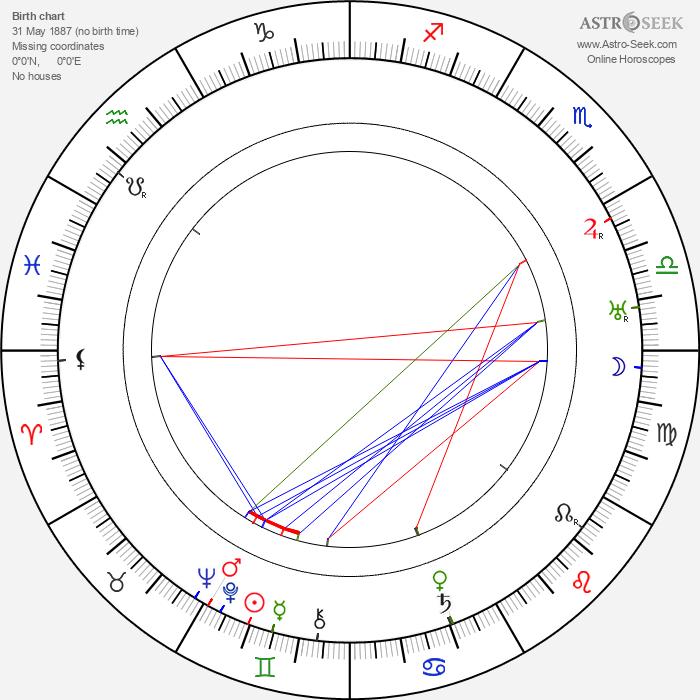 Saint-John Perse - Astrology Natal Birth Chart