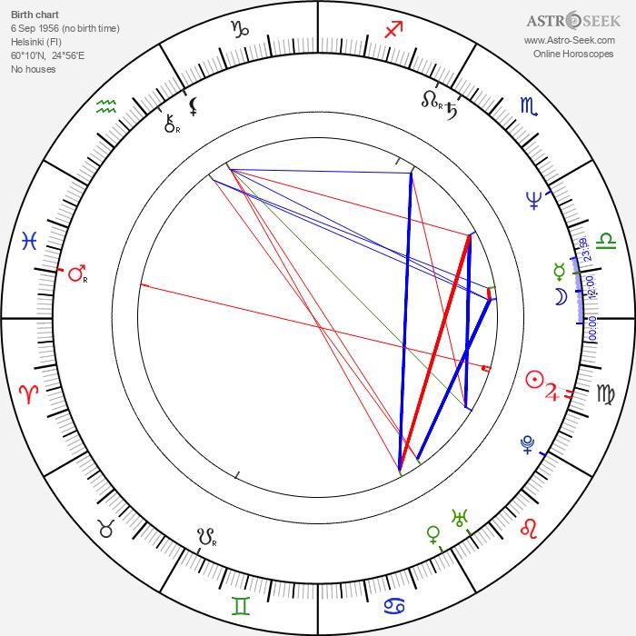 Sakari Kuosmanen - Astrology Natal Birth Chart