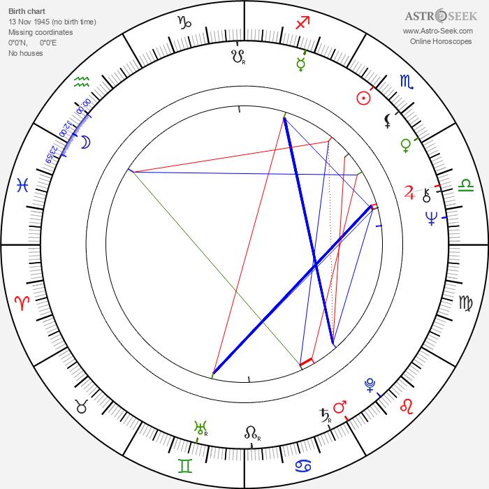 Sakari Rimminen - Astrology Natal Birth Chart