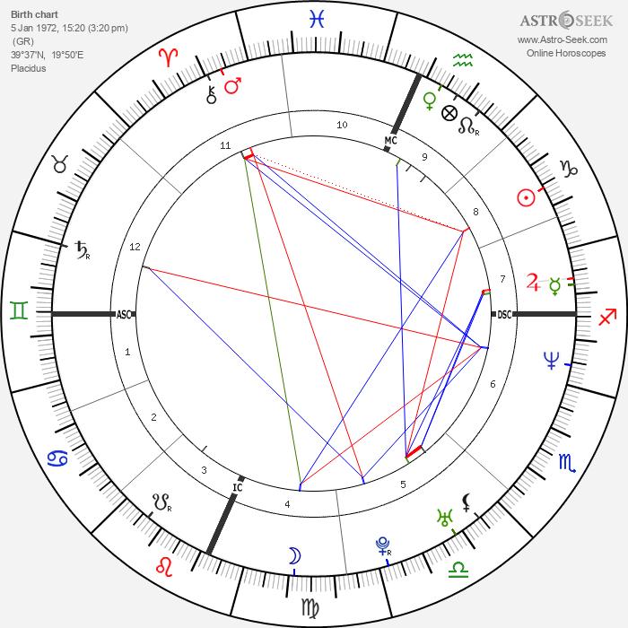 Sakis Rouvas - Astrology Natal Birth Chart