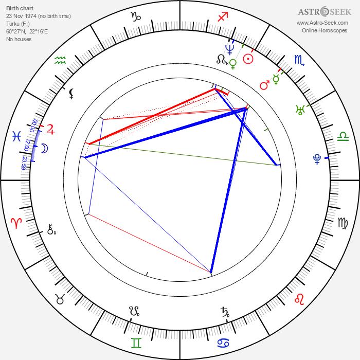 Saku Koivu - Astrology Natal Birth Chart