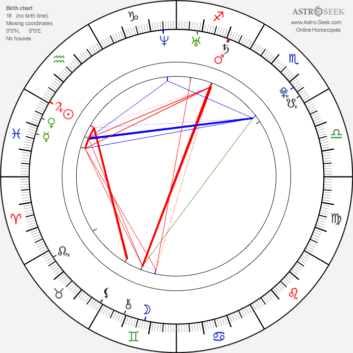 Sakura Andó - Astrology Natal Birth Chart