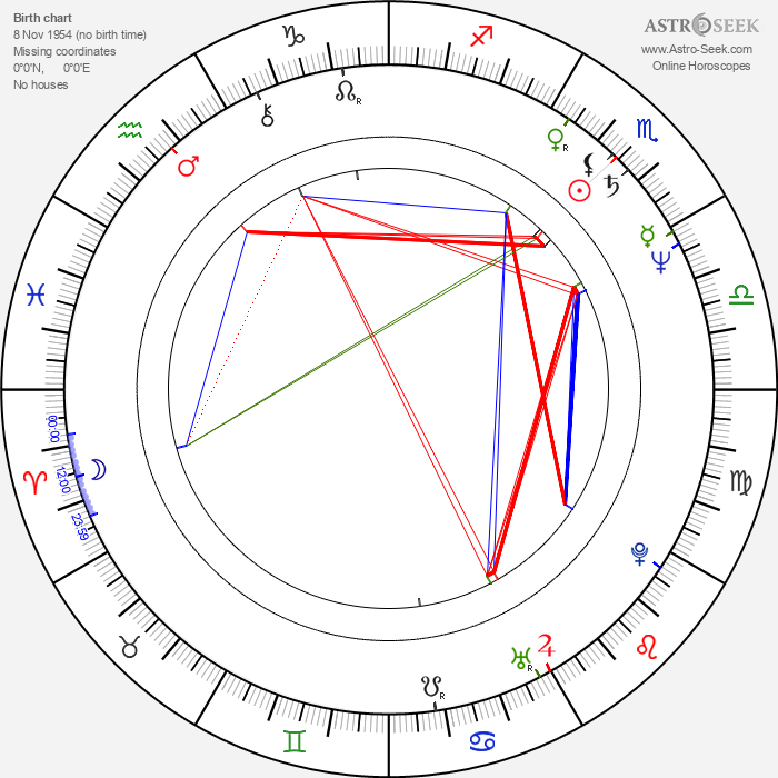 Sal Lopez - Astrology Natal Birth Chart