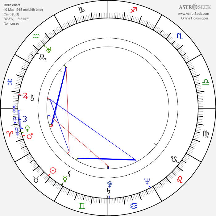 Salah Abouseif - Astrology Natal Birth Chart
