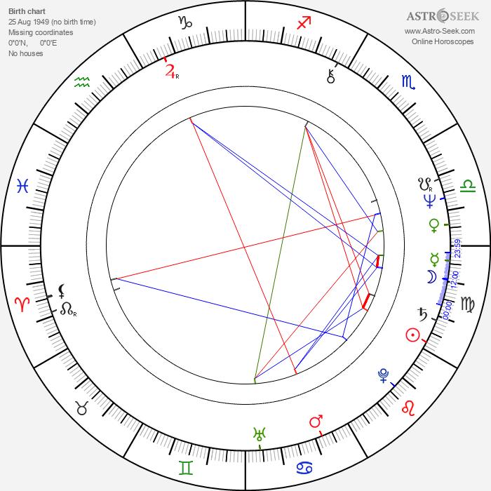 Salif Keita - Astrology Natal Birth Chart