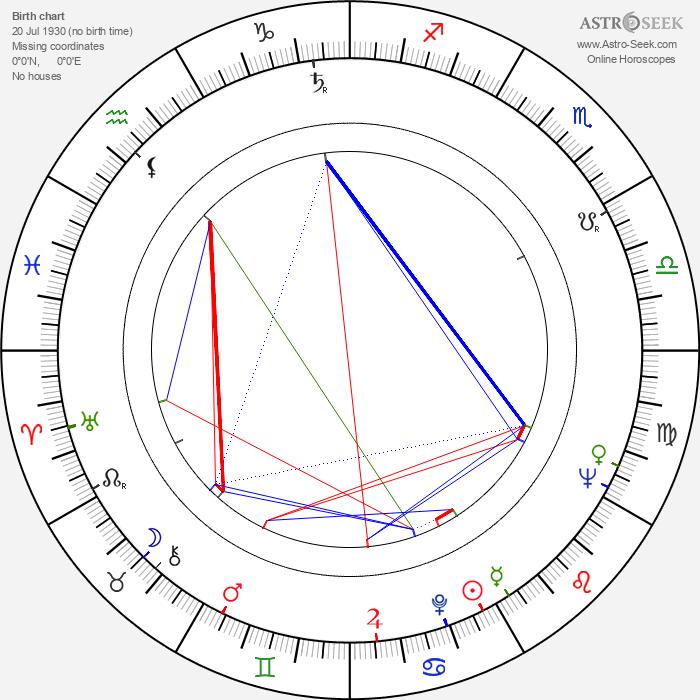Sally Ann Howes - Astrology Natal Birth Chart