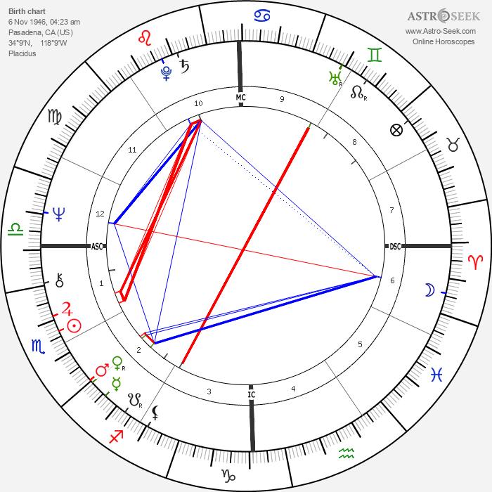 Sally Field - Astrology Natal Birth Chart