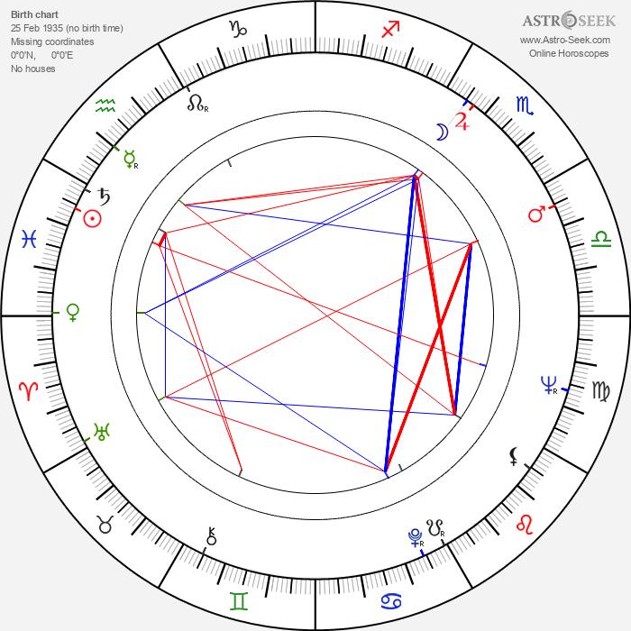Sally Jessy Raphael - Astrology Natal Birth Chart
