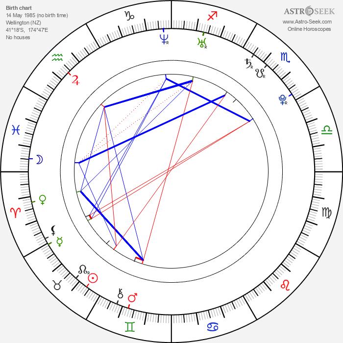 Sally Martin - Astrology Natal Birth Chart