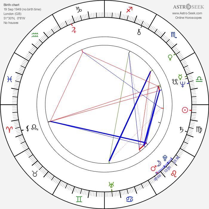 Sally Potter - Astrology Natal Birth Chart