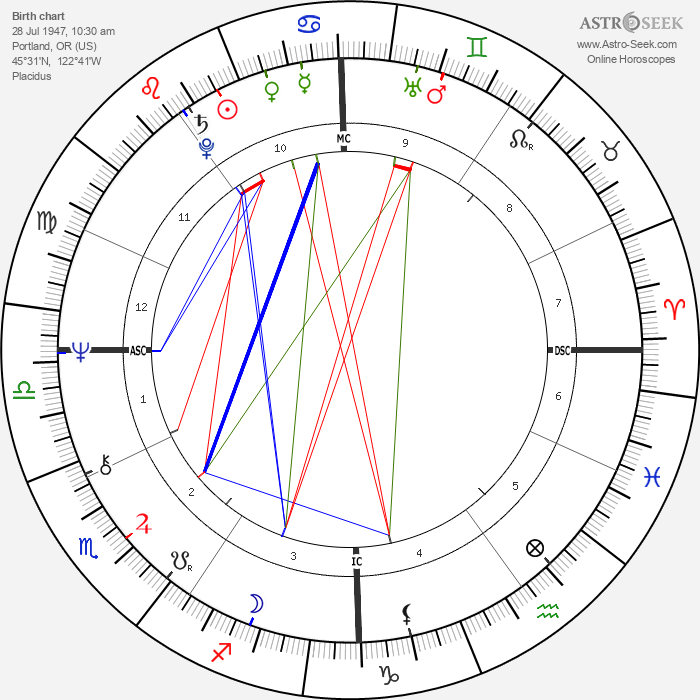 Sally Struthers - Astrology Natal Birth Chart