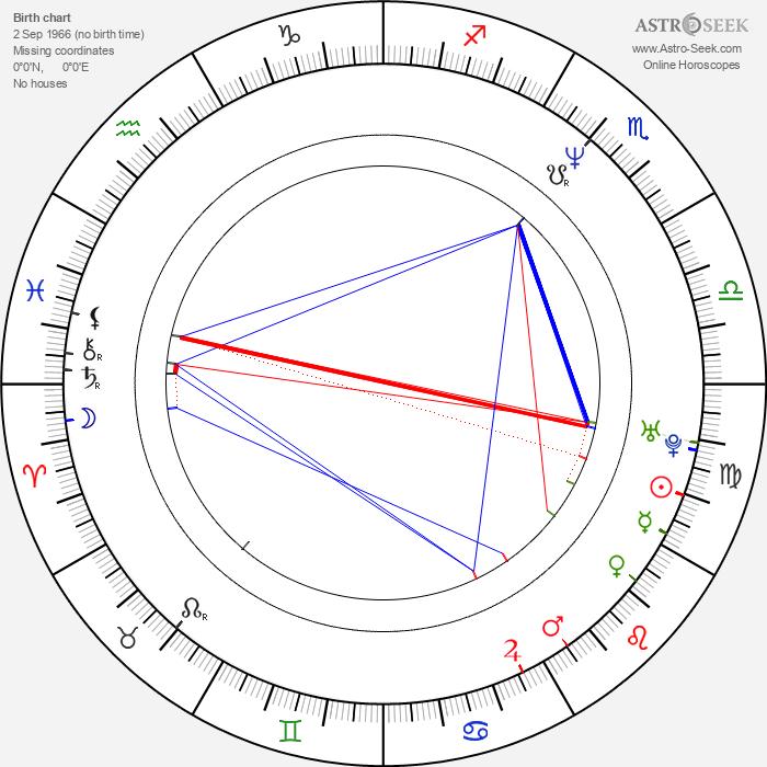 Salma Hayek - Astrology Natal Birth Chart