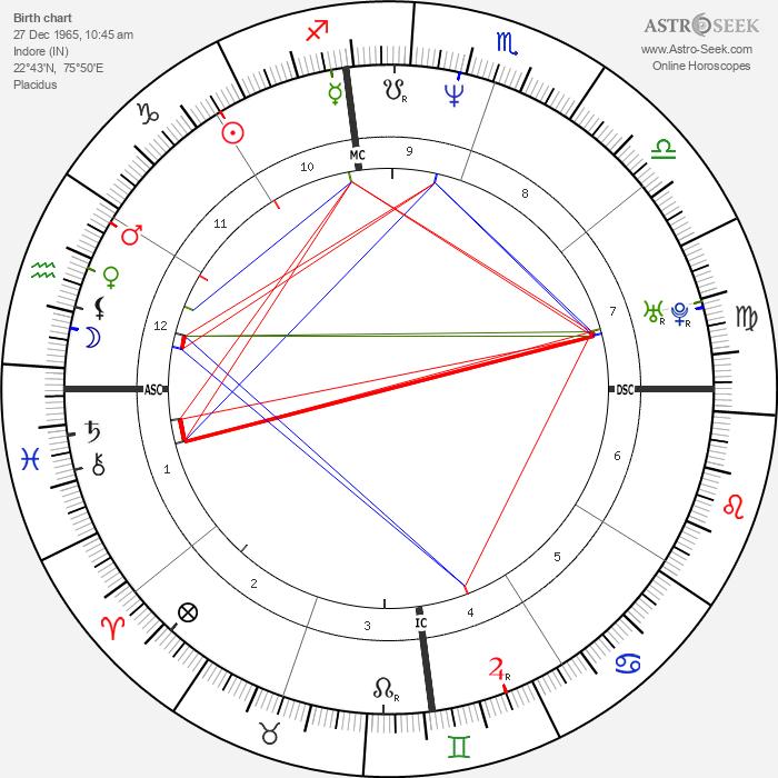 Salman Khan - Astrology Natal Birth Chart