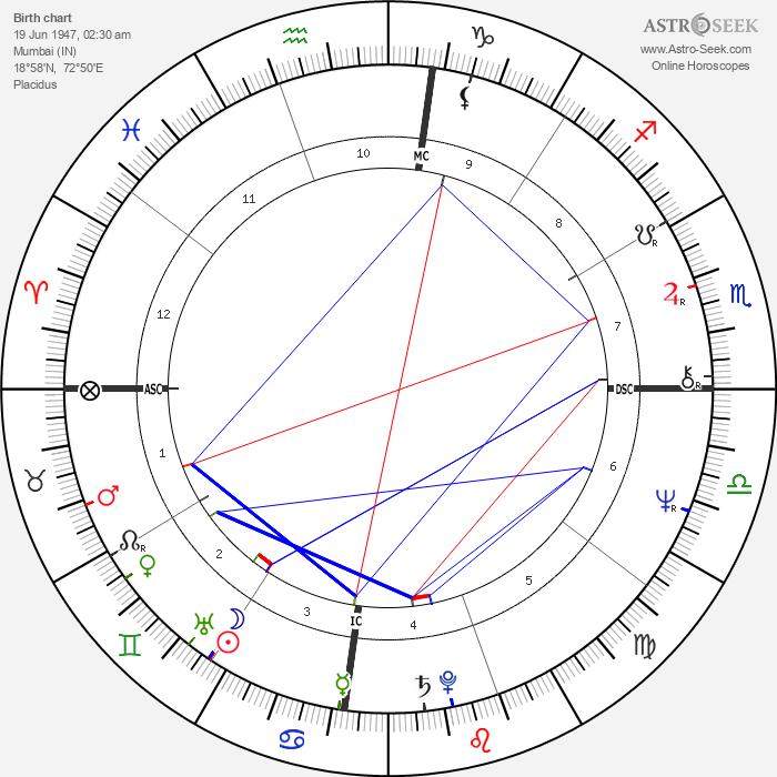 Salman Rushdie - Astrology Natal Birth Chart