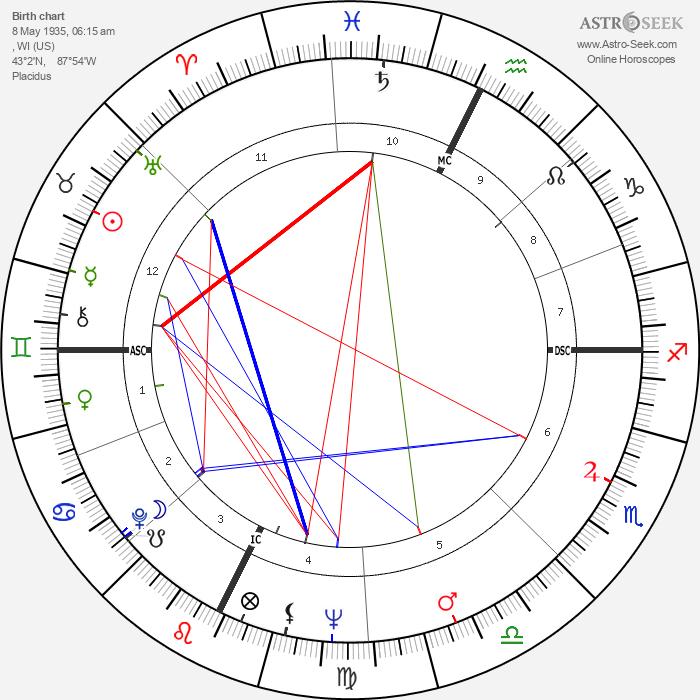 Salome Jens - Astrology Natal Birth Chart