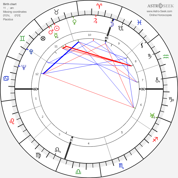 Salvador Dalí - Astrology Natal Birth Chart