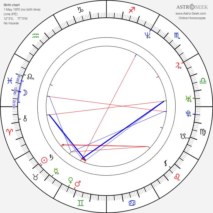 Salvador del Solar - Astrology Natal Birth Chart