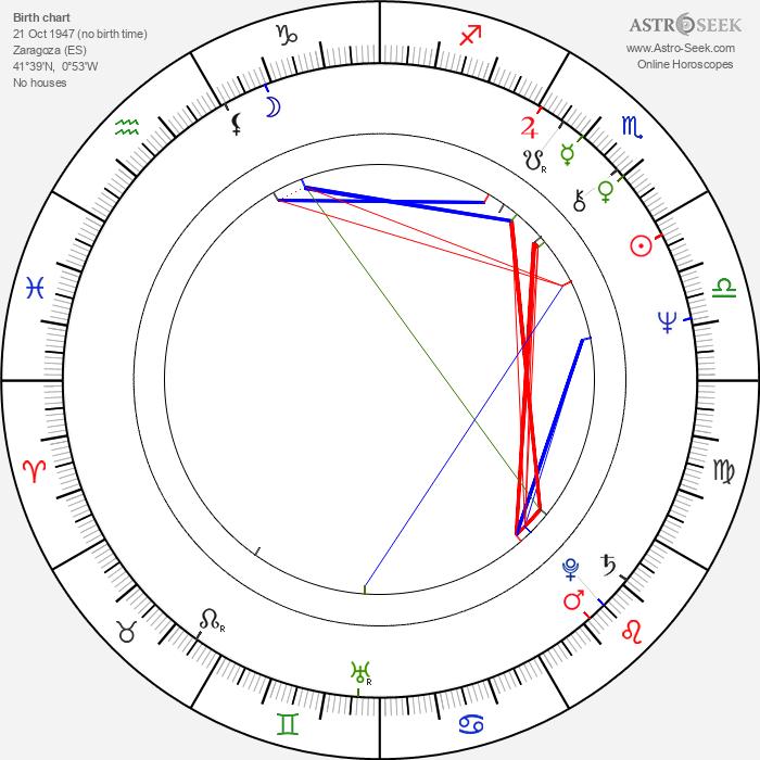 Salvador Domingo Sanz Palacio - Astrology Natal Birth Chart