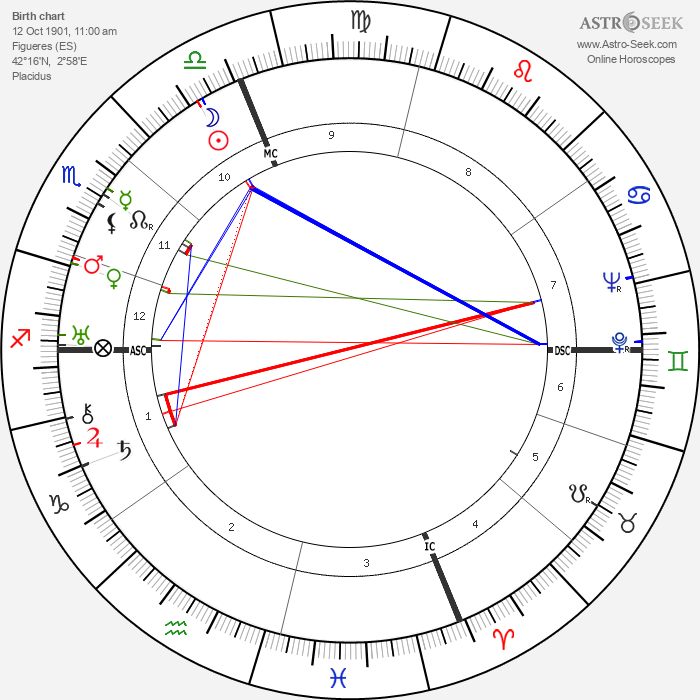 Salvador Galo Dali - Astrology Natal Birth Chart