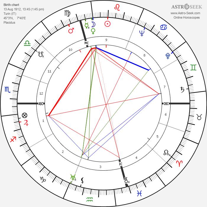 Salvador Luria - Astrology Natal Birth Chart